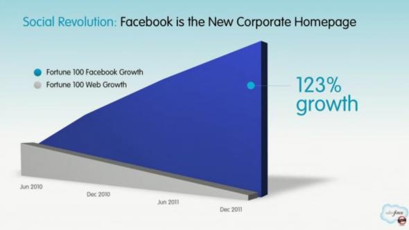 croissance des pages-entreprise sur Facebook