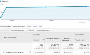 Pourquoi ces 3 articles dépassent 400 visiteurs par mois