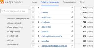Pages Google Analytics Abris de charme