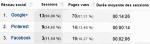 Communautés Google+ = visites à votre site