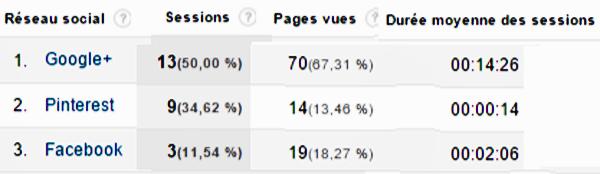 réseaux sociaux référents - Google Analytics