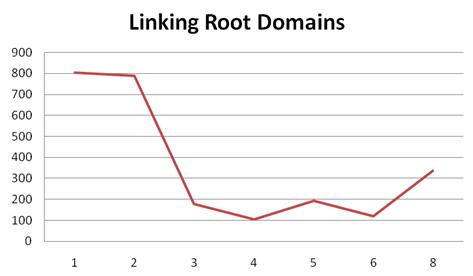 nombre des domaines racine faisant un lien