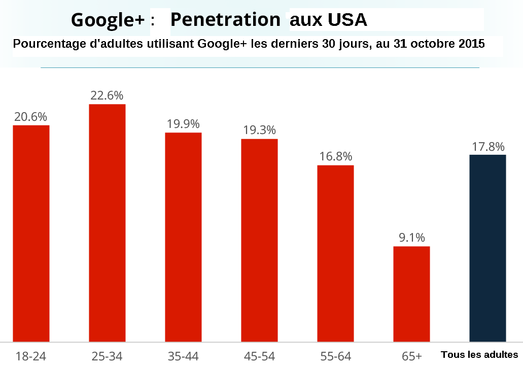 utilisateurs Google+