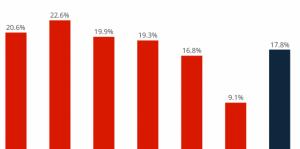Les utilisateurs de Google+ plus nombreux que vous ne pensiez